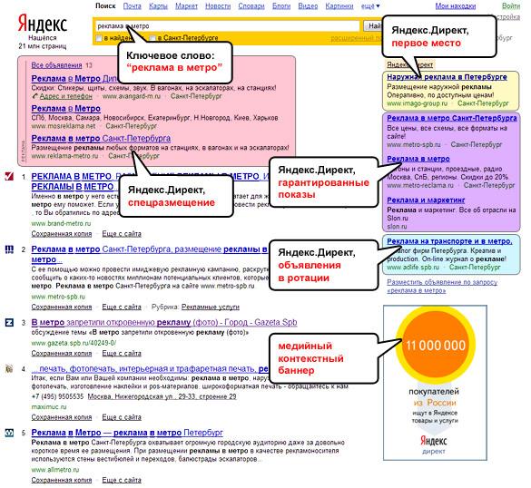 Два варианта контекстная реклама продвижение сайтов ключевым запросам контекстная реклама регистрация в каталогах Валдай